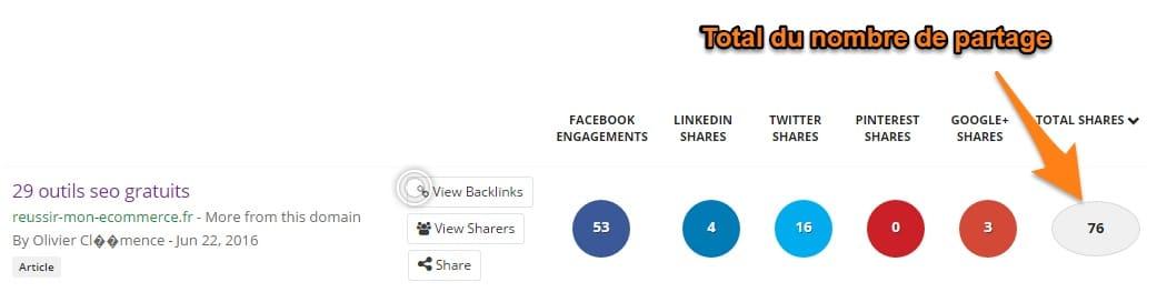 Total du nombre de partages