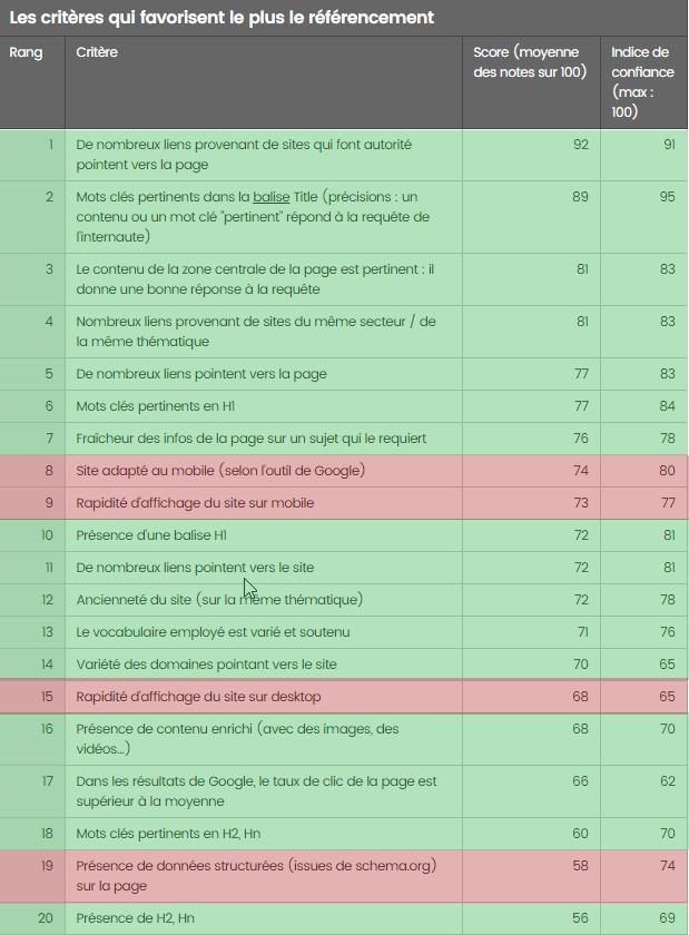 Les critères du SEO