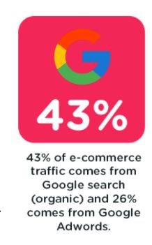 43 pourcents du trafic d'un e-commerce vient de Google