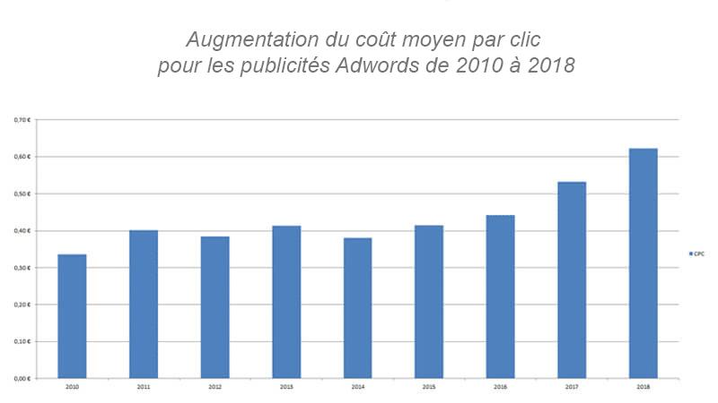 augmentation du coût moyen par clic pour les publicités Adwords