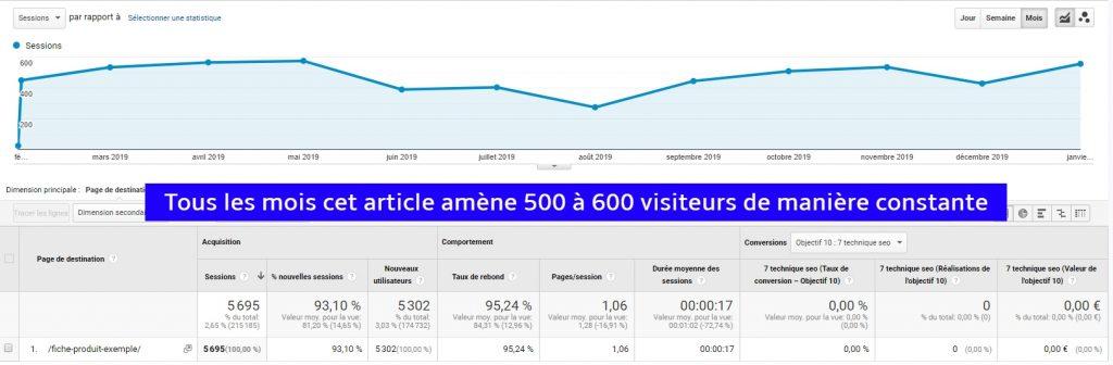 Tous les mois mon article attire 500 à 600 visiteurs de manière constante.