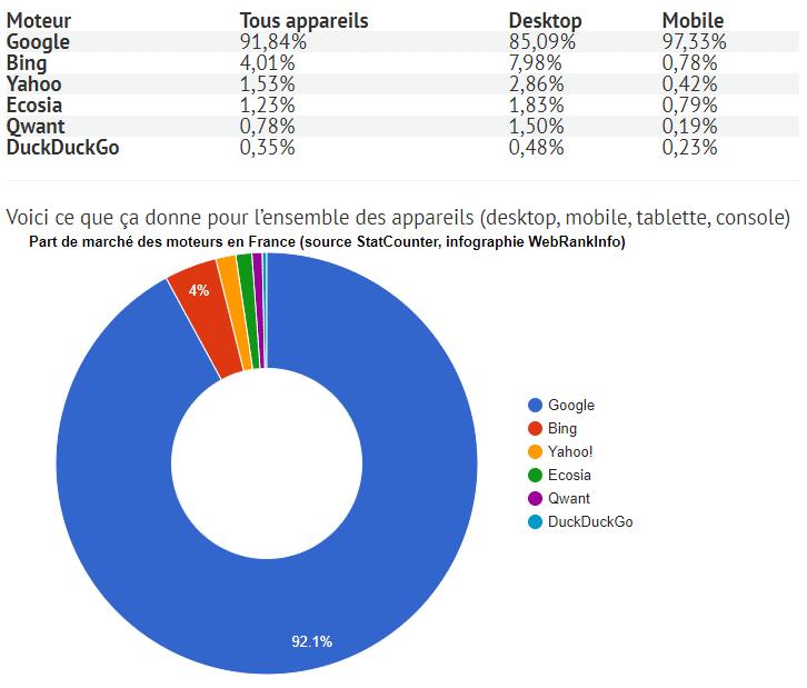 Voici ce que ça donne pour l'ensemble des appareils. Part de marché des moteurs en France (source StatCounter, Infographie WebRankinfo)