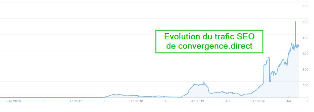 Evolution du trafic SEO de convergence direct