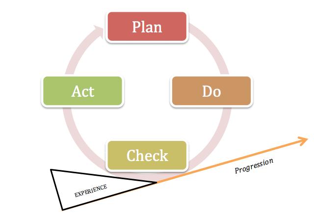schéma des 4 étapes à mettre en place pour une stratégie d'acquisition efficace.