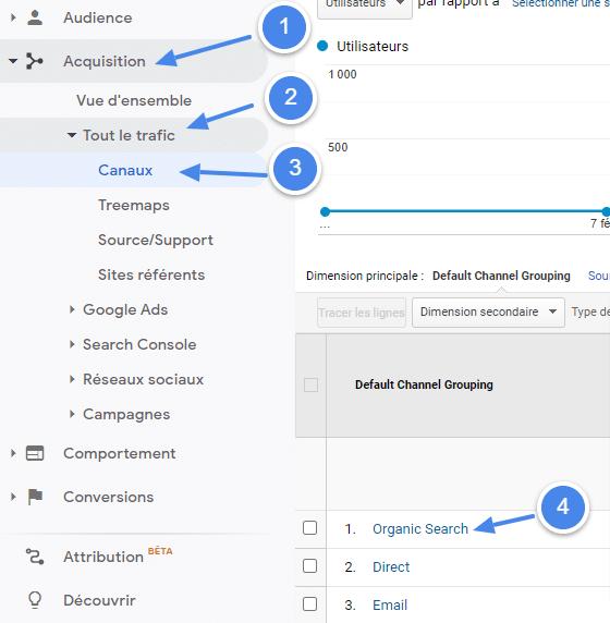 Copie écran de Google Analytics
