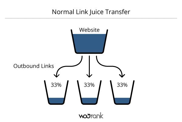 schéma de la répartition du trafic d'un site.