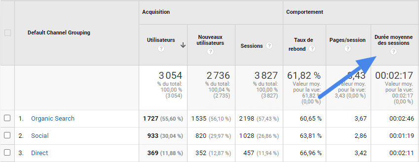 screenshot GA Durée moyenne des sessions